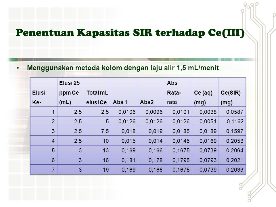 Penentuan Kondisi Optimum Pengikatan Ce 3+ oleh SIR Optimasi pH dengan metode batch pH optimum : 2,52