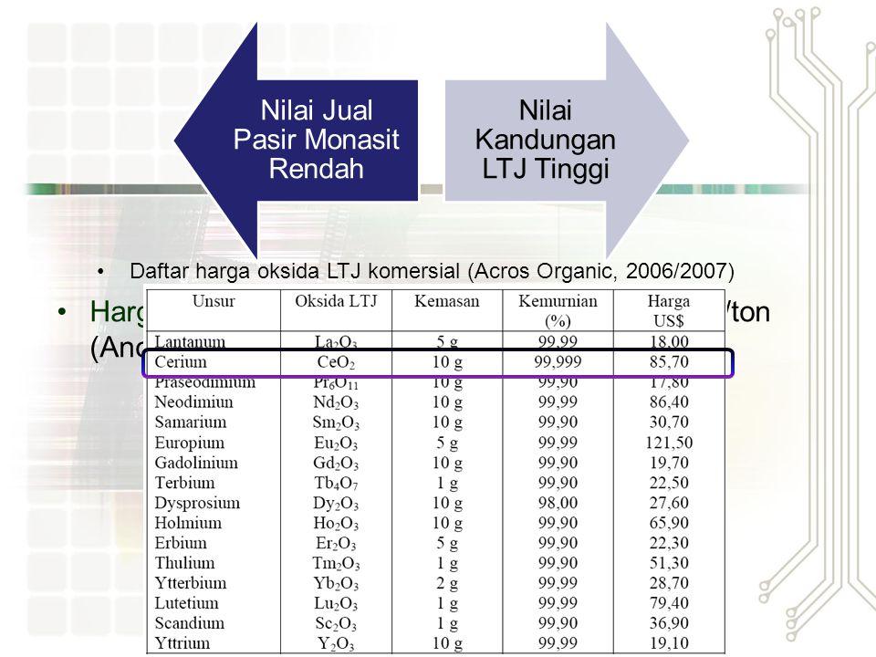 Pemanfaatan LTJ Logam Tanah Jarang Super- konduktor reaktor nuklir baterai hibrida magnet permanen optik kualitas tinggi Industri keramik LCD