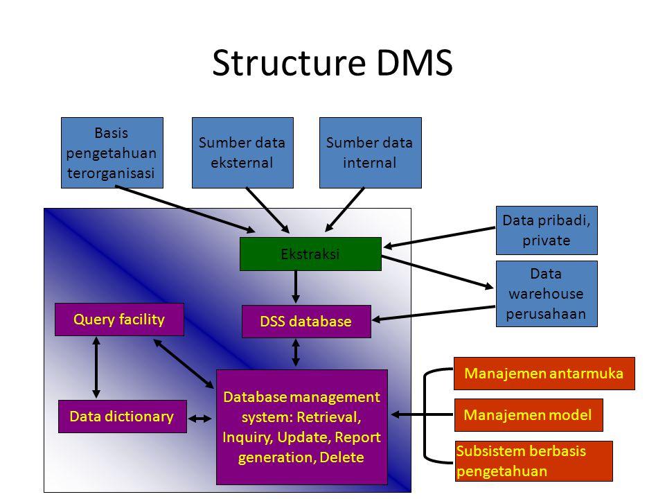 Structure DMS Basis pengetahuan terorganisasi Sumber data eksternal Sumber data internal Data pribadi, private Data warehouse perusahaan Manajemen ant