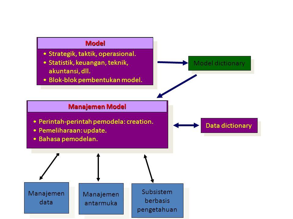 Manajemen data Manajemen antarmuka Subsistem berbasis pengetahuan Model dictionary Strategik, taktik, operasional. Statistik, keuangan, teknik, akunta