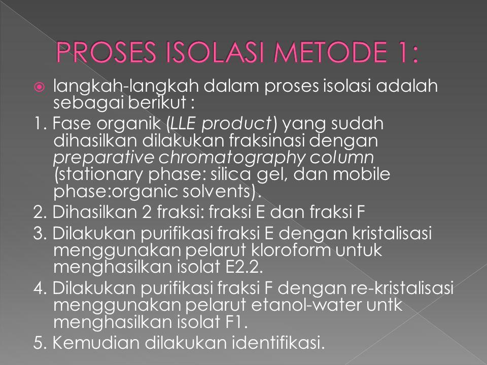  langkah-langkah dalam proses isolasi adalah sebagai berikut : 1. Fase organik (LLE product) yang sudah dihasilkan dilakukan fraksinasi dengan prepar