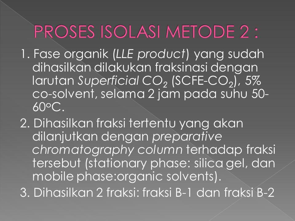 1. Fase organik (LLE product) yang sudah dihasilkan dilakukan fraksinasi dengan larutan Superficial CO 2 (SCFE-CO 2 ), 5% co-solvent, selama 2 jam pad