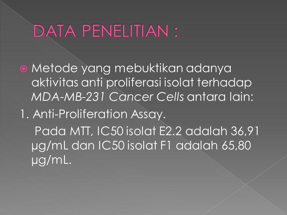  Metode yang mebuktikan adanya aktivitas anti proliferasi isolat terhadap MDA-MB-231 Cancer Cells antara lain: 1. Anti-Proliferation Assay. Pada MTT,