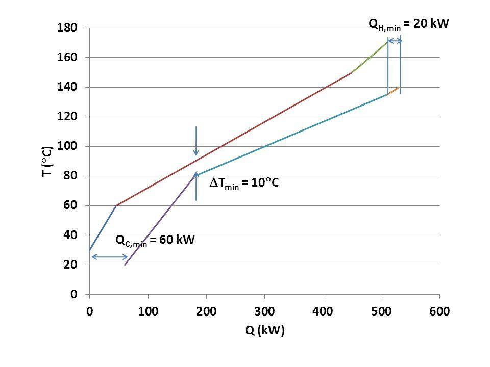  T min = 10  C Q C,min = 60 kW Q H,min = 20 kW