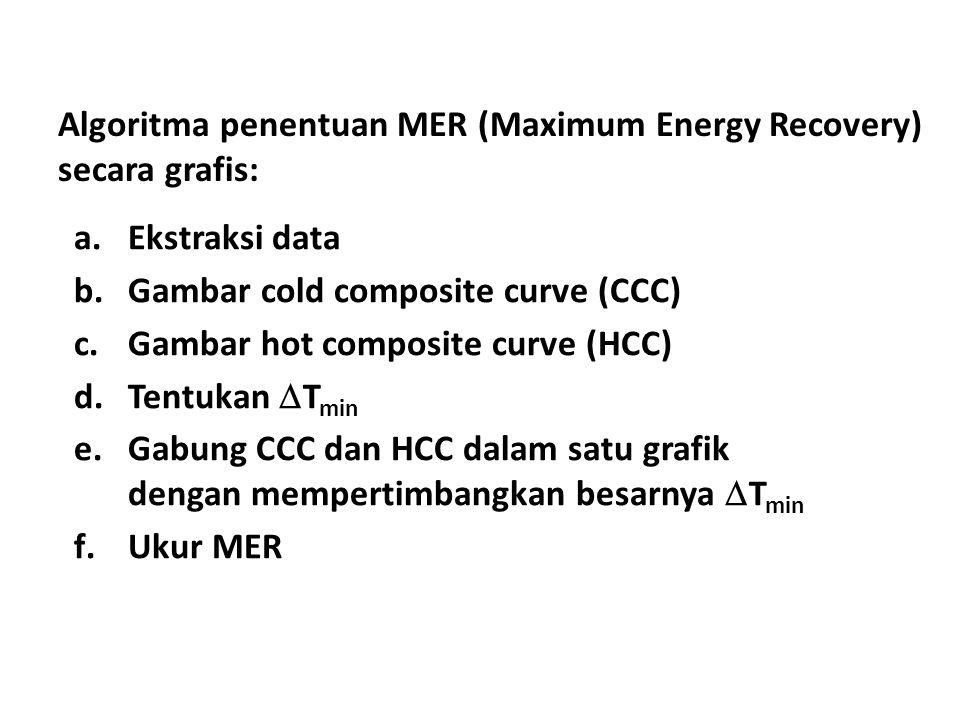 Algoritma penentuan MER (Maximum Energy Recovery) secara grafis: a.Ekstraksi data b.Gambar cold composite curve (CCC) c.Gambar hot composite curve (HC