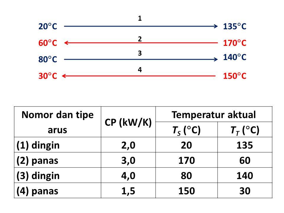 Nomor dan tipe arus CP (kW/K) Temperatur aktual T S (  C)T T (  C) (1) dingin2,020135 (2) panas3,017060 (3) dingin4,080140 (4) panas1,515030 1 20 