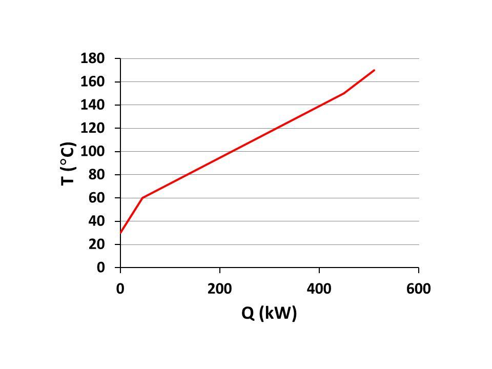 ARUS DINGIN nomor aliran CP (kW/  C) T S (  C)T T (  C) Beban panas (kW) 12,020135210 34,080140240