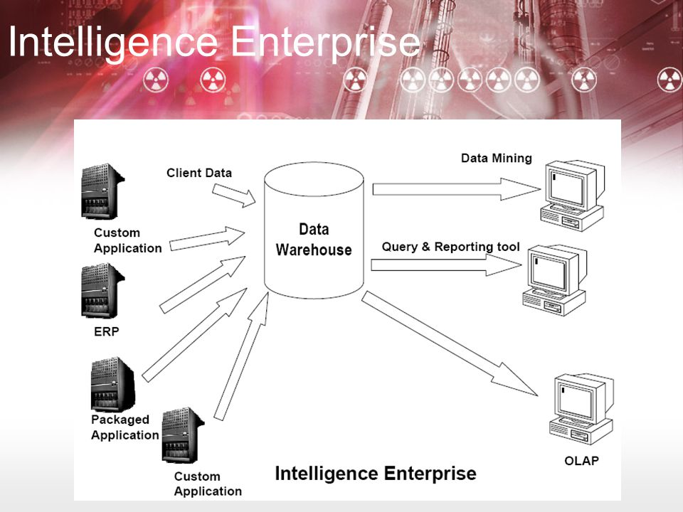 Contoh Software Data Mart SmartMart (IBM) Visual Warehouse (IBM) PowerMart (Informatica)