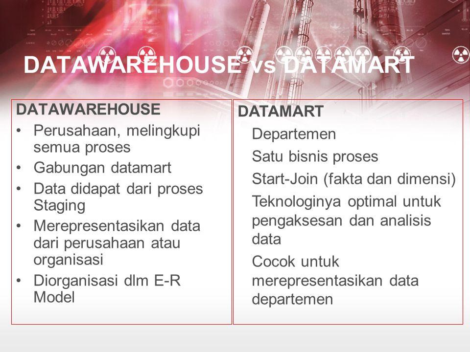 DATAWAREHOUSE vs DATAMART DATAWAREHOUSE Perusahaan, melingkupi semua proses Gabungan datamart Data didapat dari proses Staging Merepresentasikan data dari perusahaan atau organisasi Diorganisasi dlm E-R Model DATAMART Departemen Satu bisnis proses Start-Join (fakta dan dimensi) Teknologinya optimal untuk pengaksesan dan analisis data Cocok untuk merepresentasikan data departemen