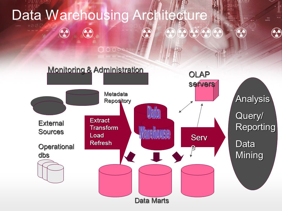 Data Warehousing Architecture Monitoring & Administration Metadata Repository ExtractTransformLoadRefresh Data Marts External Sources Operational dbs