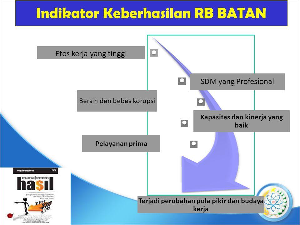 Indikator Keberhasilan RB BATAN Etos kerja yang tinggi SDM yang Profesional Bersih dan bebas korupsi Kapasitas dan kinerja yang baik Pelayanan prima Terjadi perubahan pola pikir dan budaya kerja