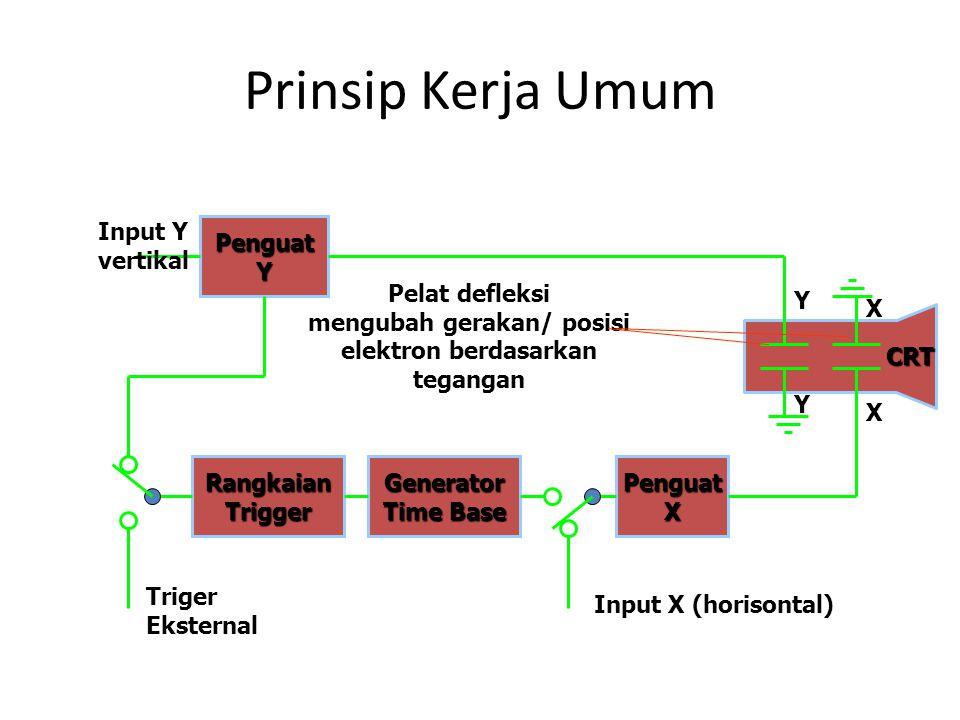 Prinsip Kerja Umum Pelat defleksi mengubah gerakan/ posisi elektron berdasarkan tegangan PenguatY RangkaianTriggerPenguatXGenerator Time Base Input Y