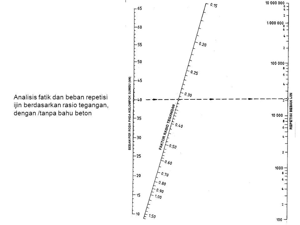 Analisis fatik dan beban repetisi ijin berdasarkan rasio tegangan, dengan /tanpa bahu beton