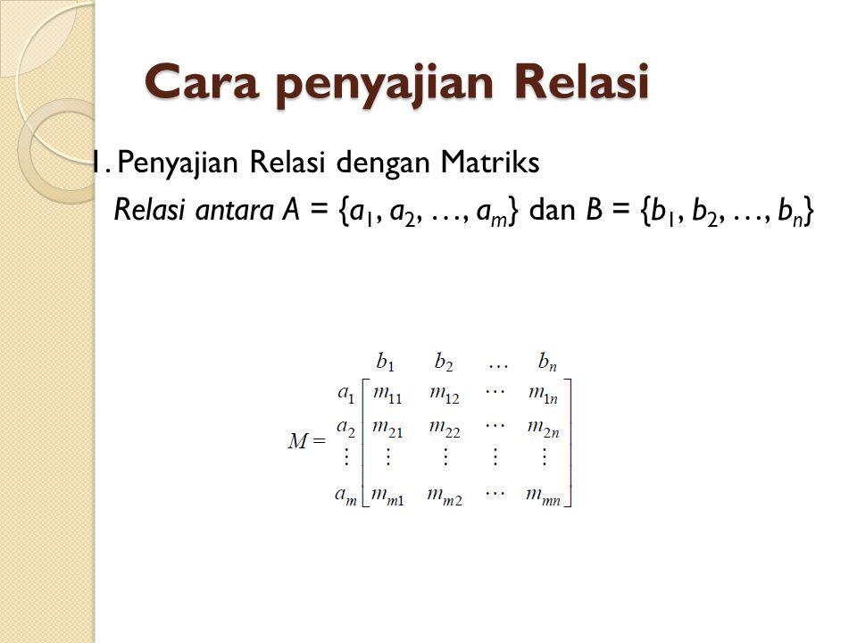 Cara penyajian Relasi 1. Penyajian Relasi dengan Matriks Relasi antara A = {a 1, a 2, …, a m } dan B = {b 1, b 2, …, b n }