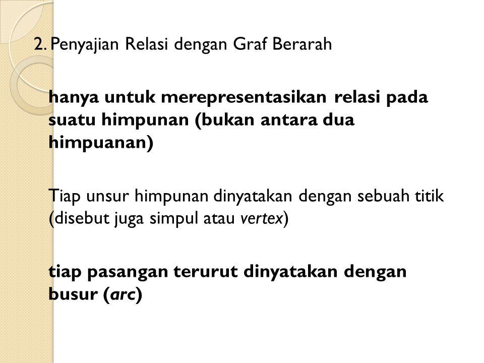 2. Penyajian Relasi dengan Graf Berarah hanya untuk merepresentasikan relasi pada suatu himpunan (bukan antara dua himpuanan) Tiap unsur himpunan diny
