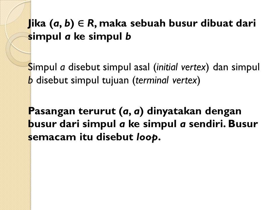 Jika (a, b) ∈ R, maka sebuah busur dibuat dari simpul a ke simpul b Simpul a disebut simpul asal (initial vertex) dan simpul b disebut simpul tujuan (