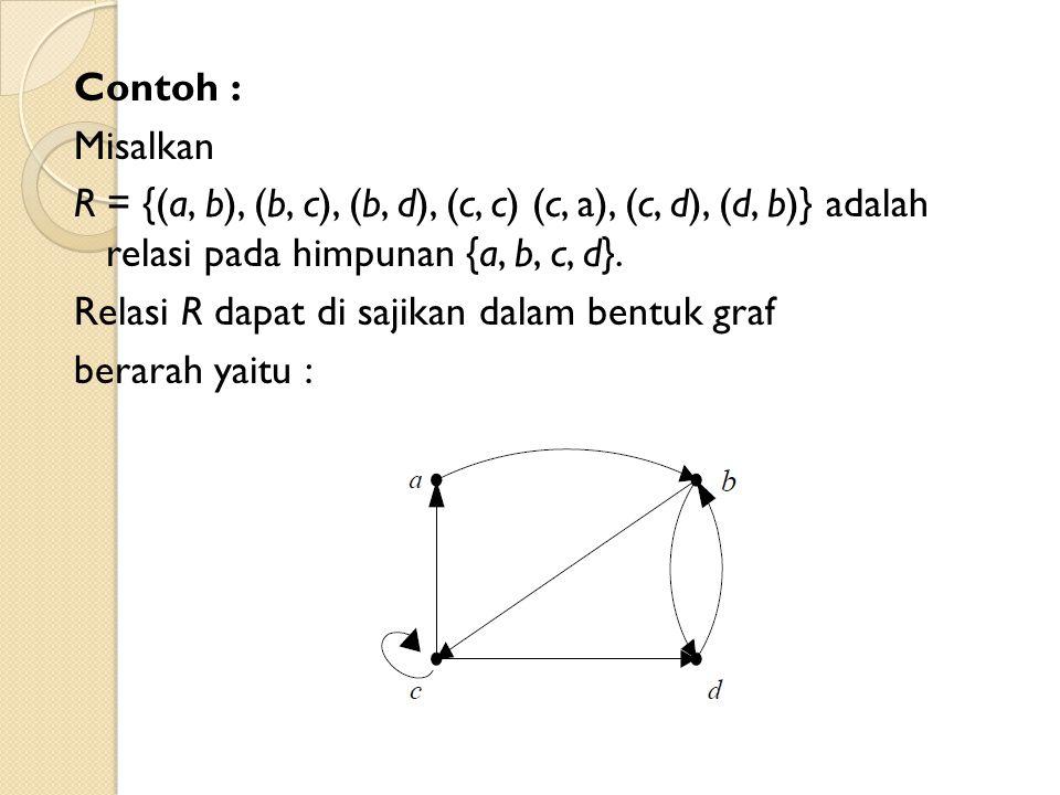 Contoh : Misalkan R = {(a, b), (b, c), (b, d), (c, c) (c, a), (c, d), (d, b)} adalah relasi pada himpunan {a, b, c, d}. Relasi R dapat di sajikan dala