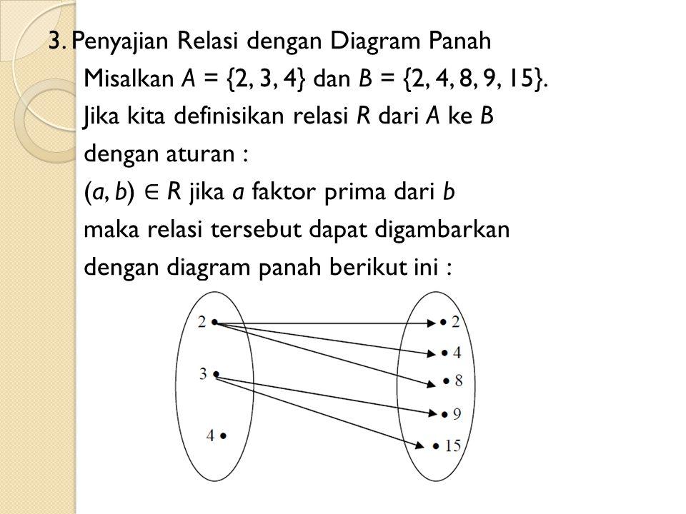 3. Penyajian Relasi dengan Diagram Panah Misalkan A = {2, 3, 4} dan B = {2, 4, 8, 9, 15}. Jika kita definisikan relasi R dari A ke B dengan aturan : (