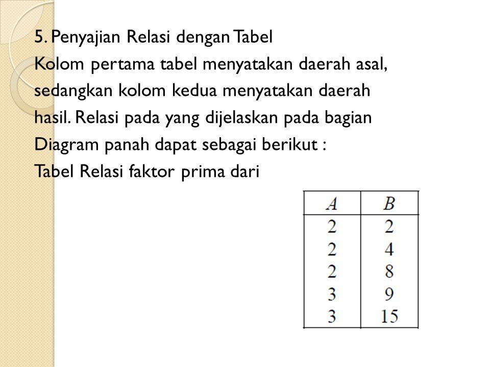 5. Penyajian Relasi dengan Tabel Kolom pertama tabel menyatakan daerah asal, sedangkan kolom kedua menyatakan daerah hasil. Relasi pada yang dijelaska