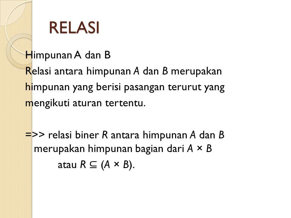 RELASI Himpunan A dan B Relasi antara himpunan A dan B merupakan himpunan yang berisi pasangan terurut yang mengikuti aturan tertentu. =>> relasi bine