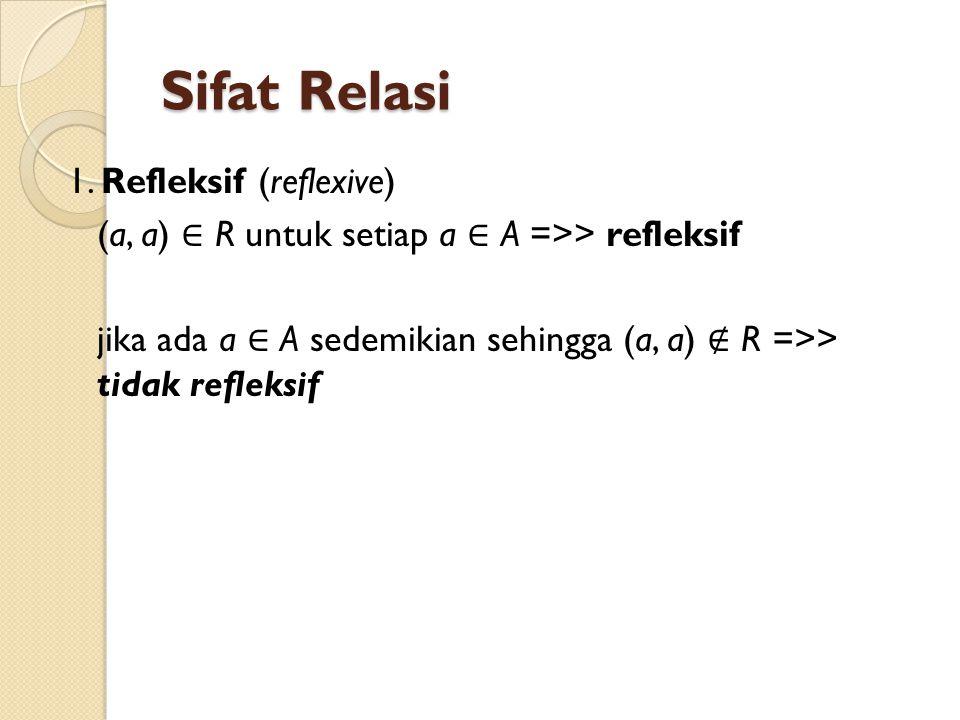 Sifat Relasi 1. Refleksif (reflexive) (a, a) ∈ R untuk setiap a ∈ A =>> refleksif jika ada a ∈ A sedemikian sehingga (a, a) ∉ R =>> tidak refleksif