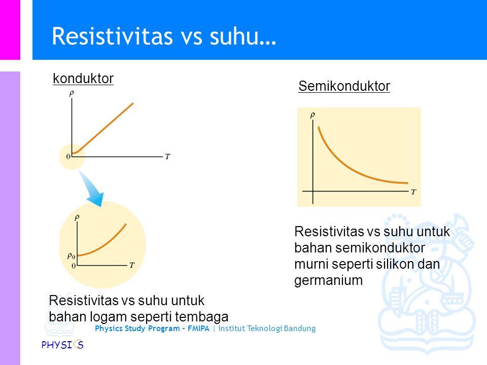 Physics Study Program - FMIPA | Institut Teknologi Bandung PHYSI S Resistivitas vs suhu Sampai dengan suatu selang suhu tertentu, sebuah konduktor mem