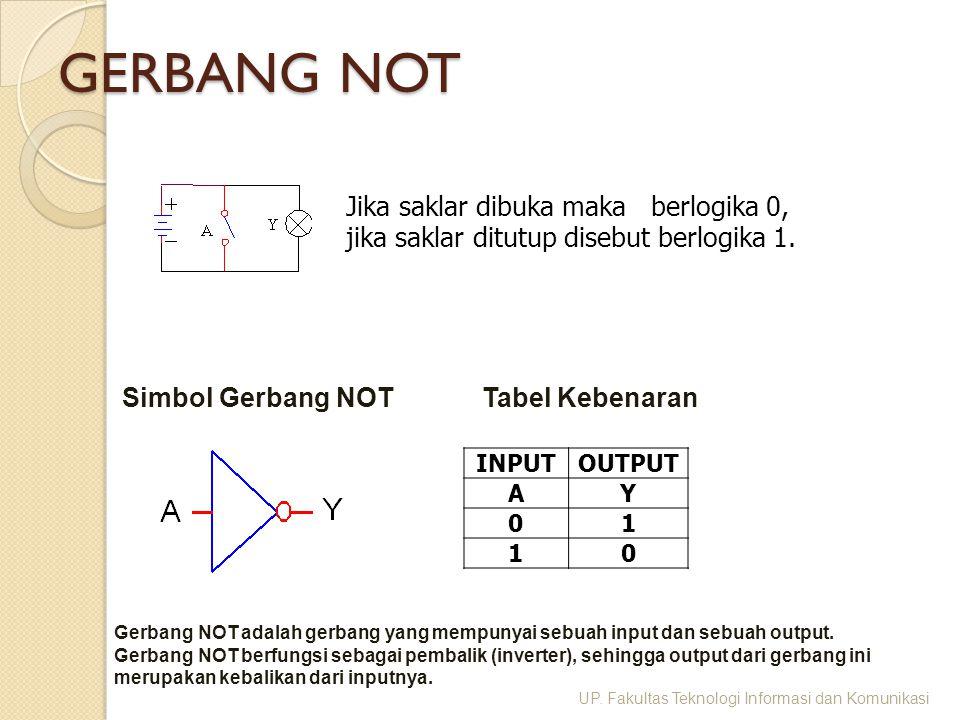 GERBANG NOT Jika saklar dibuka maka berlogika 0, jika saklar ditutup disebut berlogika 1. INPUTOUTPUT AY 01 10 Simbol Gerbang NOTTabel Kebenaran UP. F