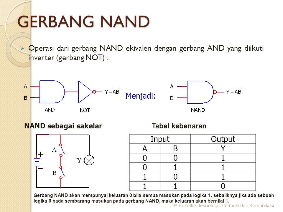 GERBANG NAND  Operasi dari gerbang NAND ekivalen dengan gerbang AND yang diikuti inverter (gerbang NOT) : Menjadi: InputOutput ABY 001 011 101 110 Ta
