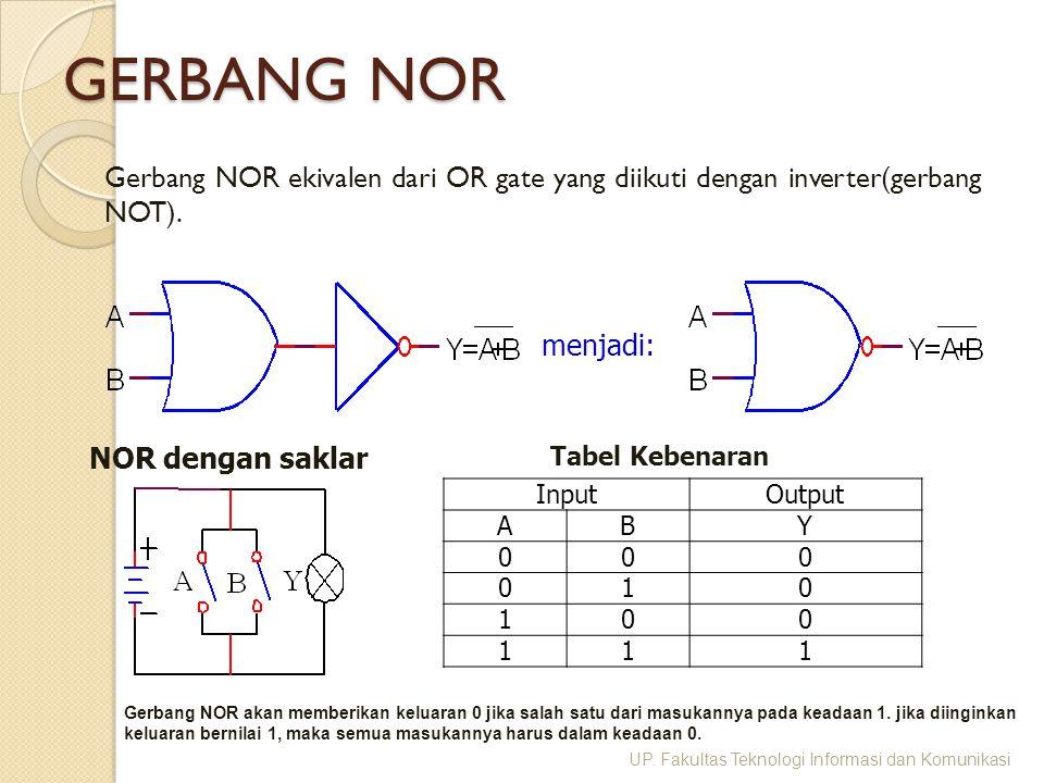 GERBANG NOR Gerbang NOR ekivalen dari OR gate yang diikuti dengan inverter(gerbang NOT). menjadi: NOR dengan saklar InputOutput ABY 000 010 100 111 Ta