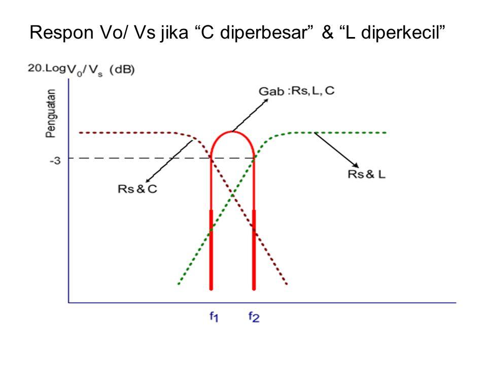 """Respon Vo/ Vs jika """"C diperbesar"""" & """"L diperkecil"""""""