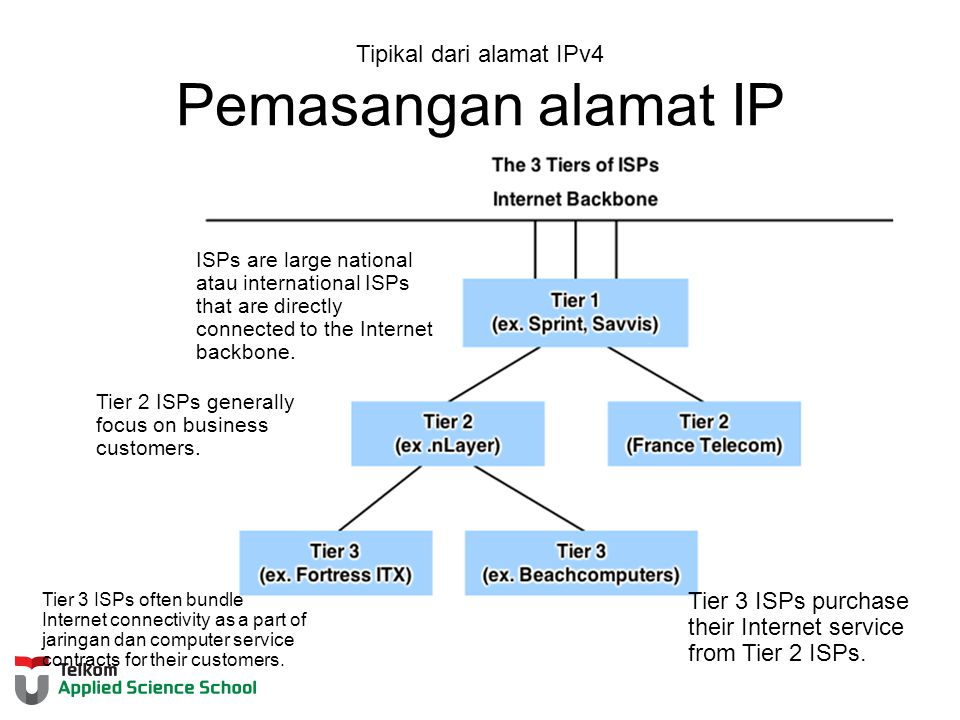 Tipikal dari alamat IPv4 Pemasangan alamat IP Tier 2 ISPs generally focus on business customers.