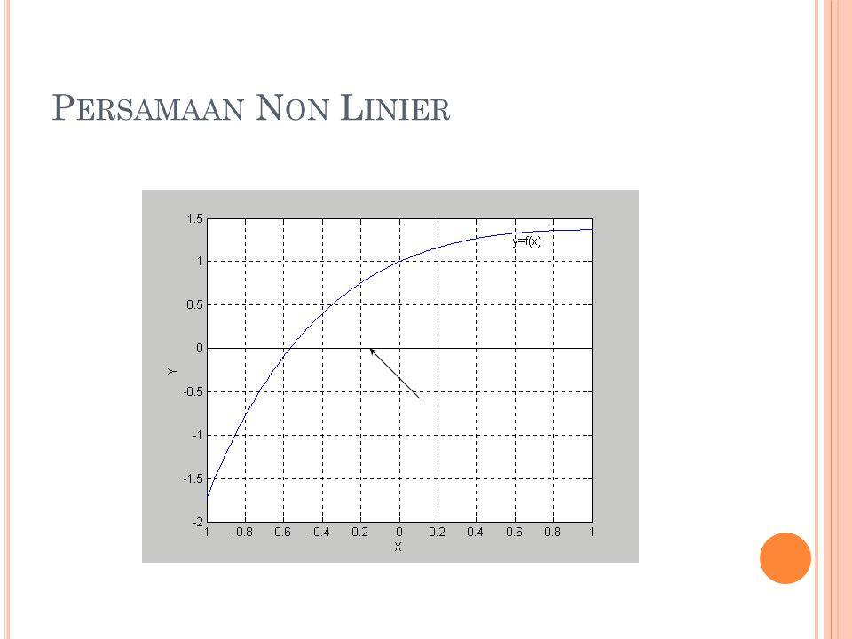 C ONTOH S OAL Tentukan titik potong y=2x 3 -x dan y=e -x akar terletak di antara 0.8 dan 1