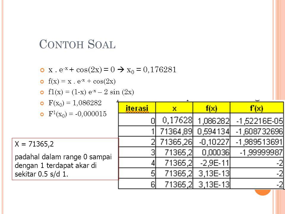 C ONTOH S OAL x. e -x + cos(2x) = 0  x 0 = 0,176281 f(x) = x. e -x + cos(2x) f1(x) = (1-x) e -x – 2 sin (2x) F(x 0 ) = 1,086282 F 1 (x 0 ) = -0,00001