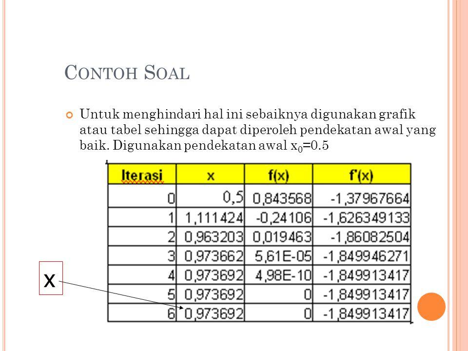 C ONTOH S OAL Untuk menghindari hal ini sebaiknya digunakan grafik atau tabel sehingga dapat diperoleh pendekatan awal yang baik.