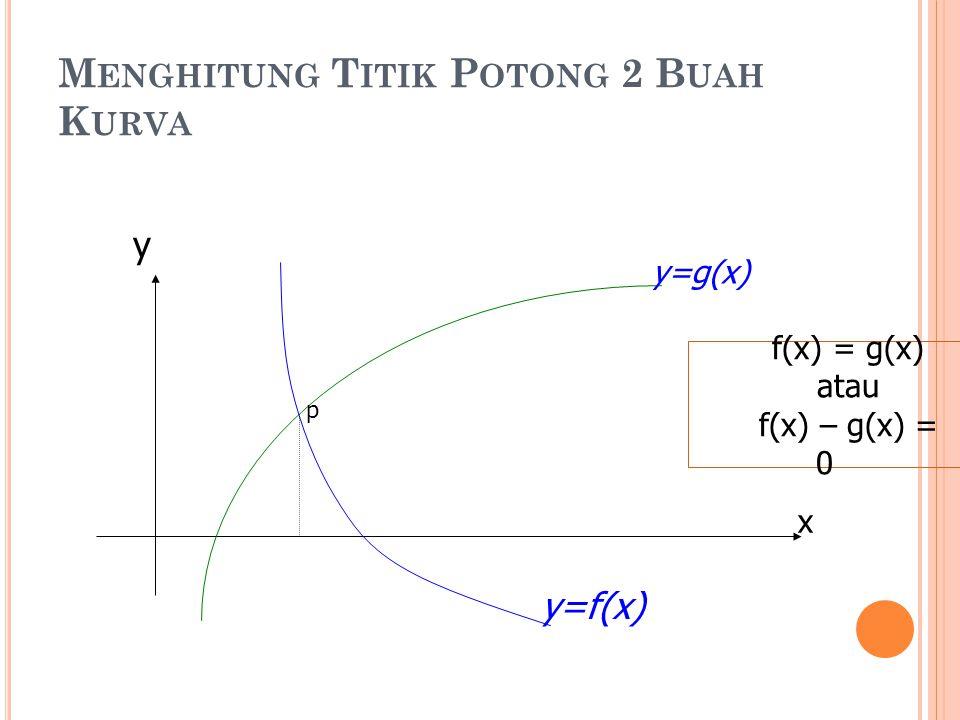 M ENGHITUNG T ITIK P OTONG 2 B UAH K URVA x y y=f(x) y=g(x) p f(x) = g(x) atau f(x) – g(x) = 0