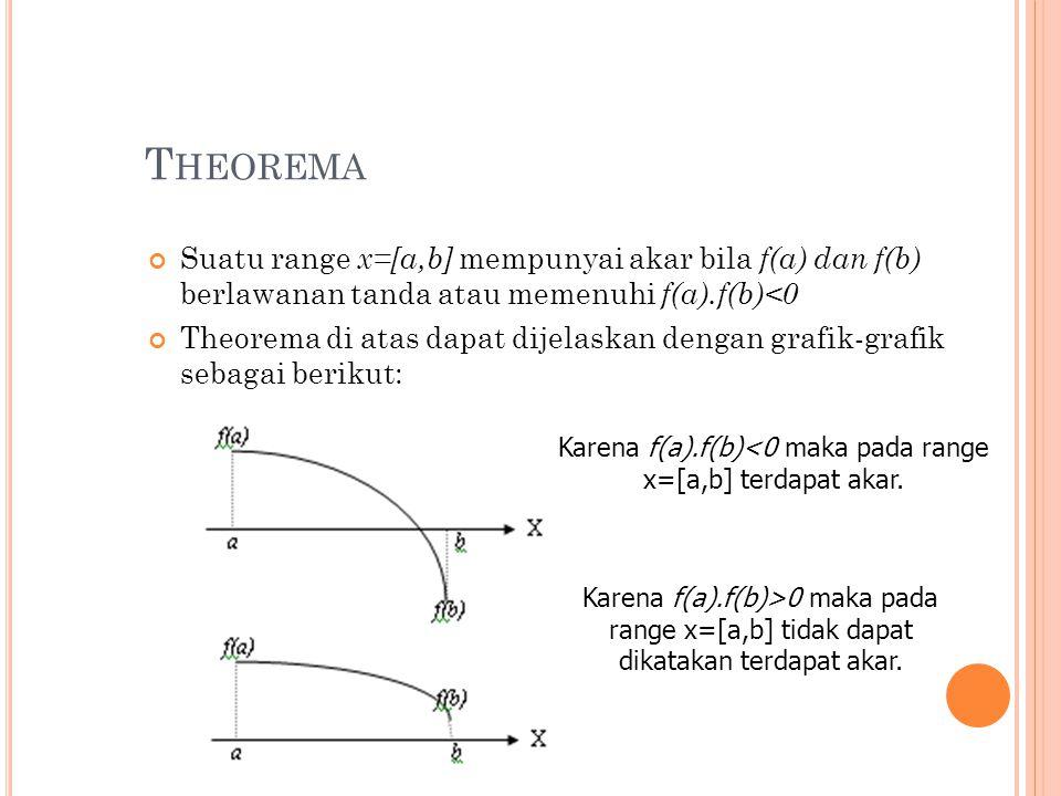 T HEOREMA Suatu range x=[a,b] mempunyai akar bila f(a) dan f(b) berlawanan tanda atau memenuhi f(a).f(b)<0 Theorema di atas dapat dijelaskan dengan grafik-grafik sebagai berikut: Karena f(a).f(b)<0 maka pada range x=[a,b] terdapat akar.