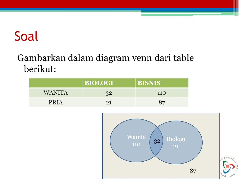 Soal Gambarkan dalam diagram venn dari table berikut: BIOLOGIBISNIS WANITA32110 PRIA2187 Wanita 110 Biologi 21 32 87