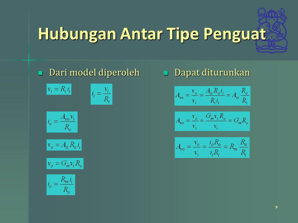 Menentukan R i dan R o Menentukan R i Menentukan R i Praktis gunakan rangkaian matching Praktis gunakan rangkaian matching Menentukan R o Menentukan R o