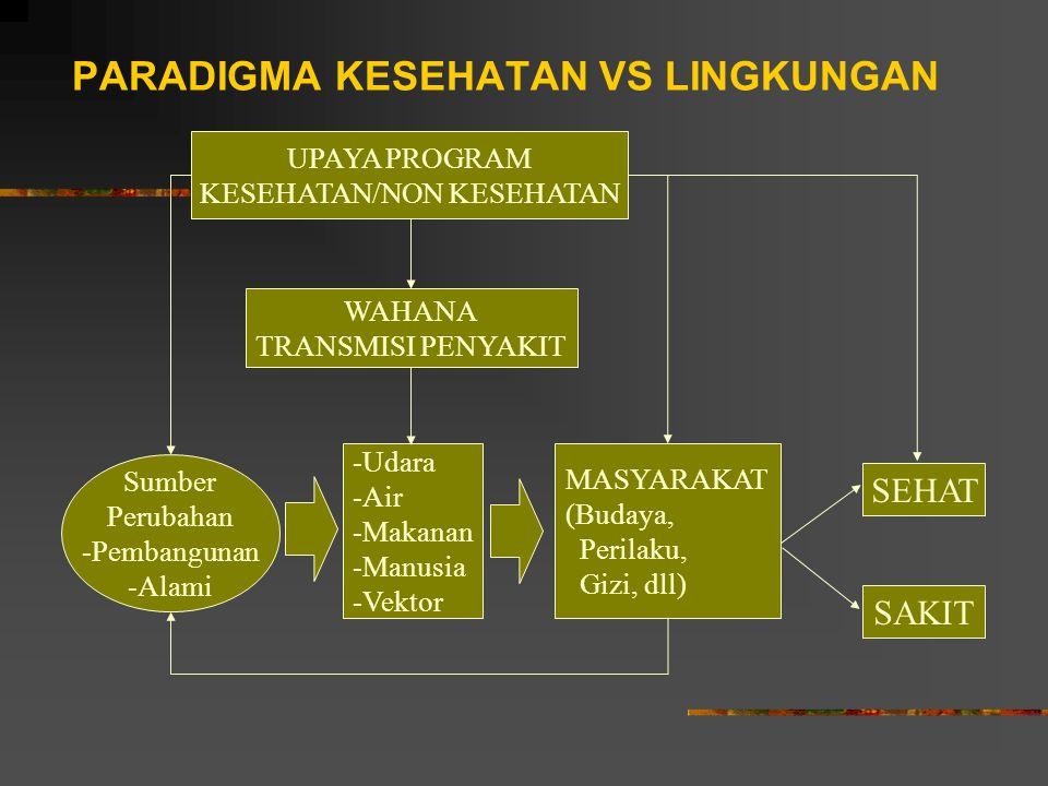 PARADIGMA KESEHATAN VS LINGKUNGAN Sumber Perubahan -Pembangunan -Alami -Udara -Air -Makanan -Manusia -Vektor MASYARAKAT (Budaya, Perilaku, Gizi, dll)