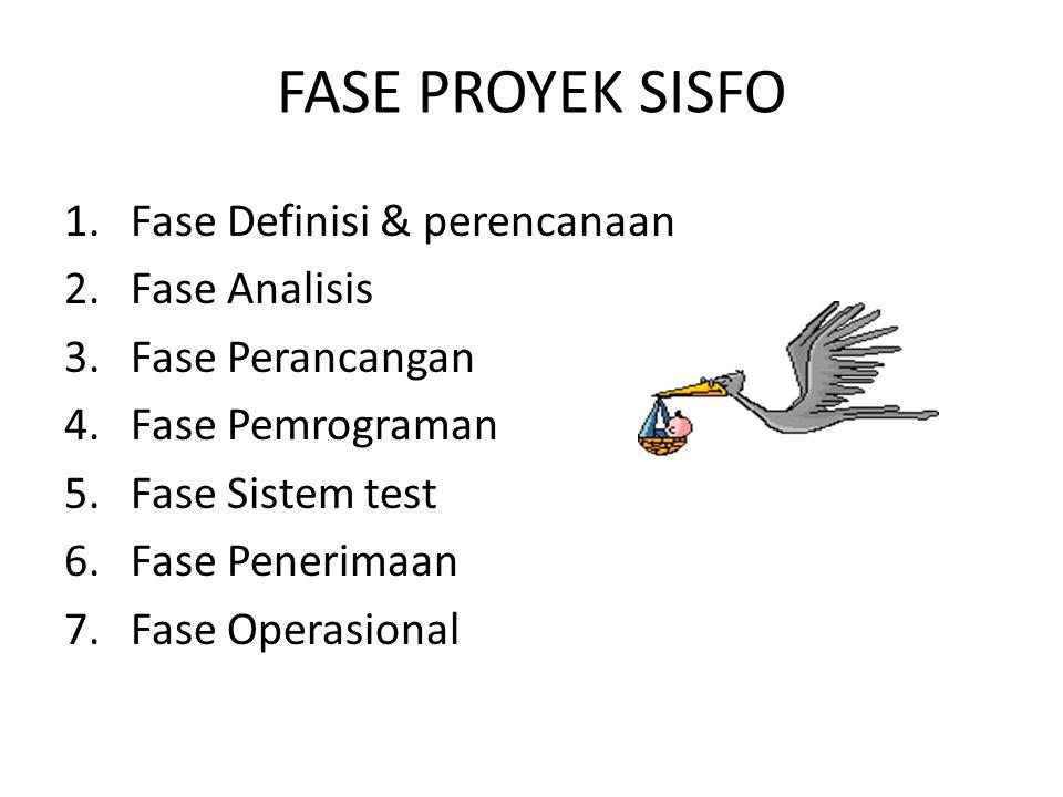 FASE PROYEK SISFO 1.Fase Definisi & perencanaan 2.Fase Analisis 3.Fase Perancangan 4.Fase Pemrograman 5.Fase Sistem test 6.Fase Penerimaan 7.Fase Oper
