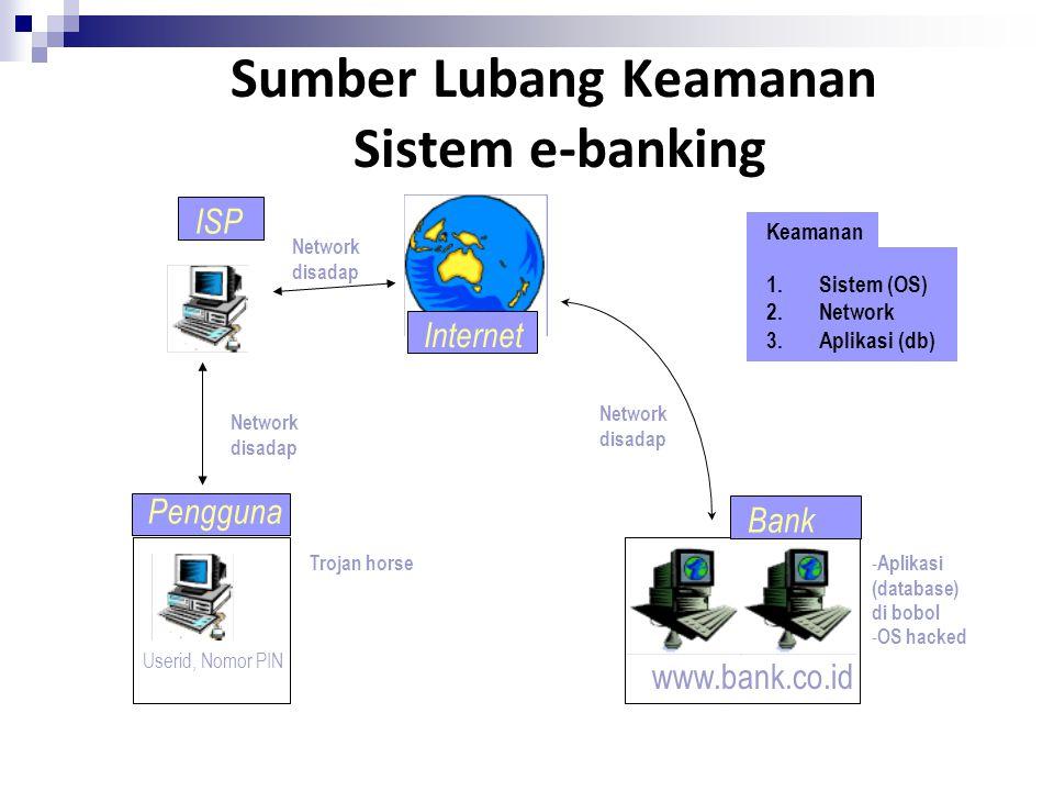 Sumber Lubang Keamanan Sistem e-banking www.bank.co.id Internet Bank Pengguna ISP Network disadap Trojan horse - Aplikasi (database) di bobol - OS hac