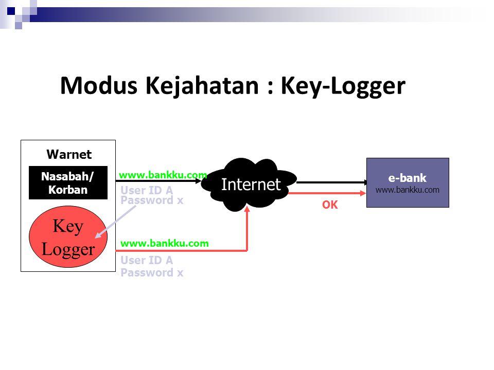 Modus Kejahatan : Key-Logger Nasabah/ Korban Internet e-bank www.bankku.com User ID A Password x User ID A Password x www.bankku.com OK Warnet Key Log