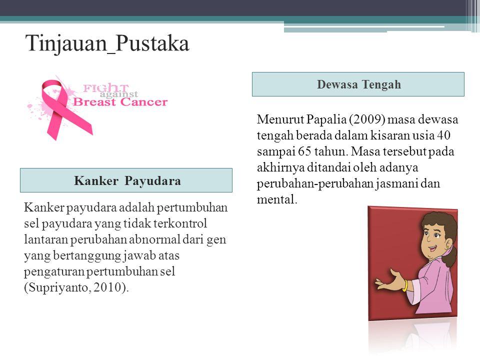 METODELOGI PENELITIAN Karakteristik Subjek : wanita pada masa dewasa tengah (40-56 tahun) yang menderita kanker payudara ± 1 tahun.