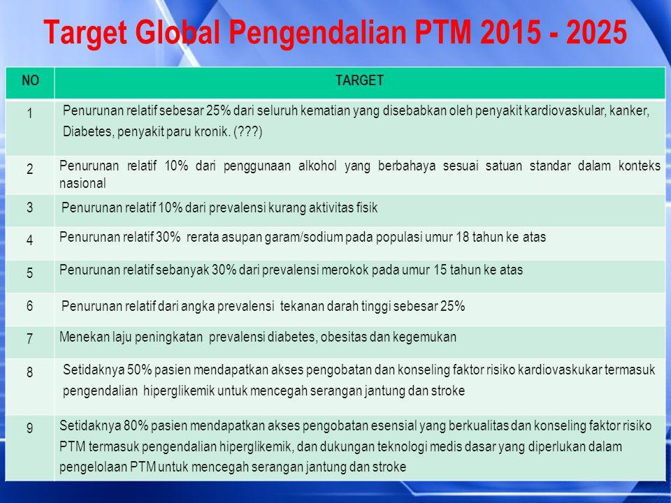 Target Global Pengendalian PTM 2015 - 2025 NOTARGET 1 Penurunan relatif sebesar 25% dari seluruh kematian yang disebabkan oleh penyakit kardiovaskular