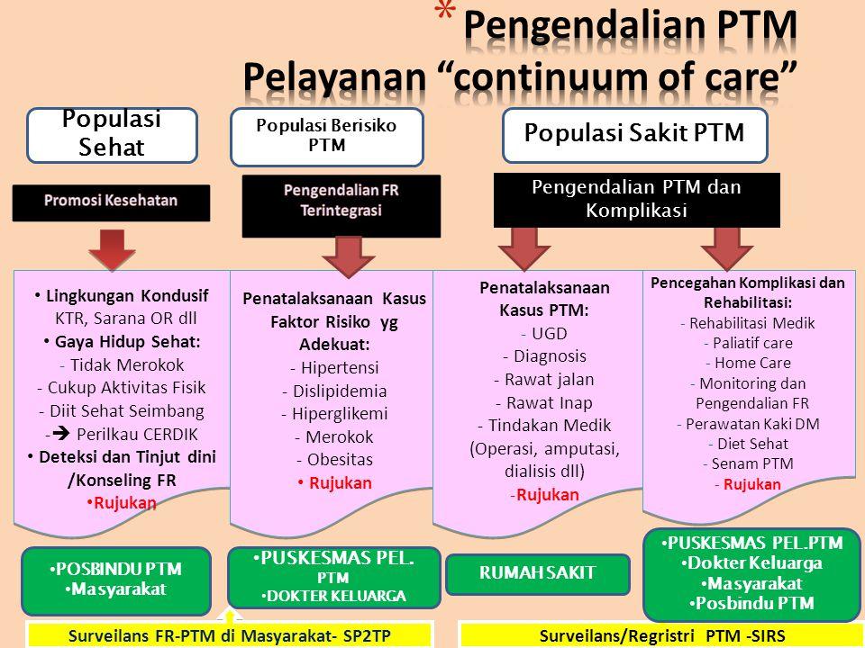 Populasi Sehat Populasi Berisiko PTM Populasi Sakit PTM Lingkungan Kondusif KTR, Sarana OR dll Gaya Hidup Sehat: - Tidak Merokok - Cukup Aktivitas Fis