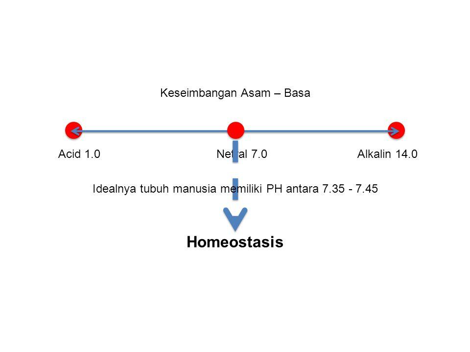 Keseimbangan Asam – Basa Acid 1.0Netral 7.0Alkalin 14.0 Homeostasis Idealnya tubuh manusia memiliki PH antara 7.35 - 7.45