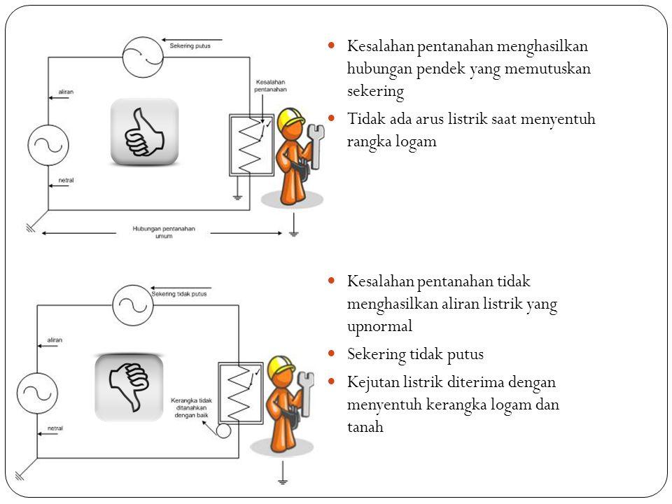 Kesalahan pentanahan menghasilkan hubungan pendek yang memutuskan sekering Tidak ada arus listrik saat menyentuh rangka logam Kesalahan pentanahan tid