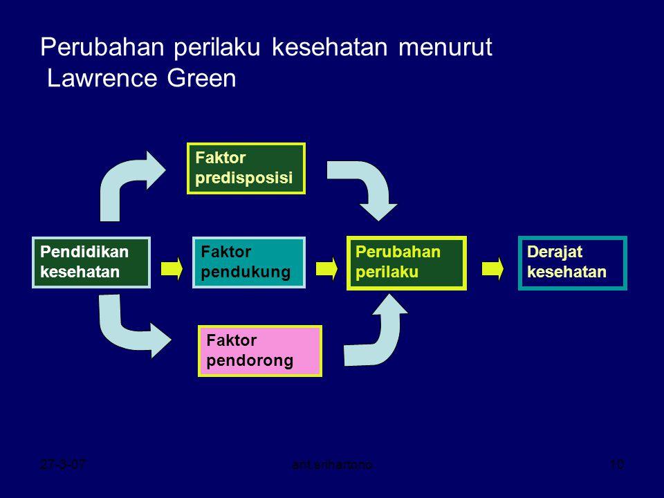 27-3-07ant.srihartono10 Perubahan perilaku kesehatan menurut Lawrence Green Faktor predisposisi Faktor pendukung Faktor pendorong Perubahan perilaku P