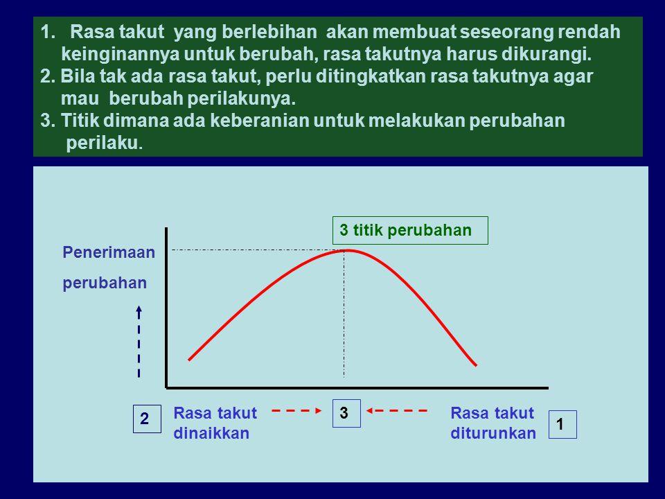 27-3-07ant.srihartono3 Rasa takut diturunkan Penerimaan perubahan 1 2 3 titik perubahan Rasa takut dinaikkan 3 1. Rasa takut yang berlebihan akan memb