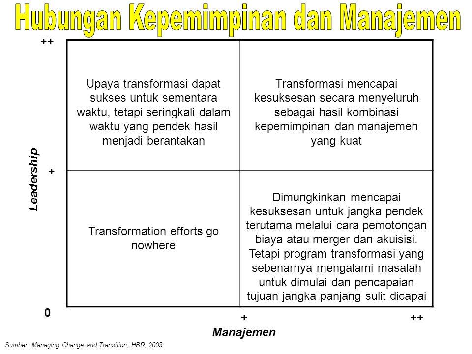 Upaya transformasi dapat sukses untuk sementara waktu, tetapi seringkali dalam waktu yang pendek hasil menjadi berantakan Transformasi mencapai kesuks